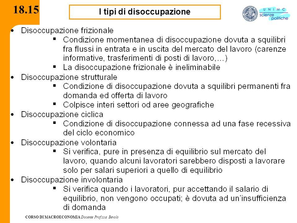 CORSO DI MACROECONOMIA Docente Prof.ssa Bevolo 18.15 I tipi di disoccupazione
