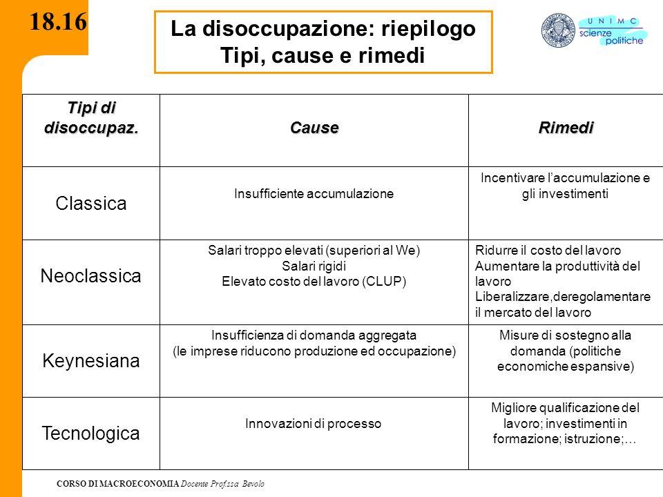 CORSO DI MACROECONOMIA Docente Prof.ssa Bevolo 18.16 La disoccupazione: riepilogo Tipi, cause e rimedi Tipi di disoccupaz. CauseRimedi Classica Insuff