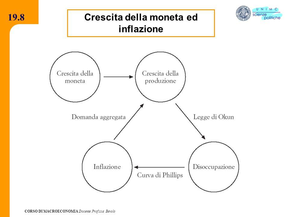 CORSO DI MACROECONOMIA Docente Prof.ssa Bevolo 19.8 Crescita della moneta ed inflazione