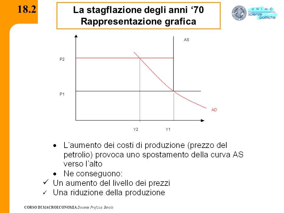 CORSO DI MACROECONOMIA Docente Prof.ssa Bevolo 18.2 La stagflazione degli anni 70 Rappresentazione grafica AD AS P1 P2 Y1Y2