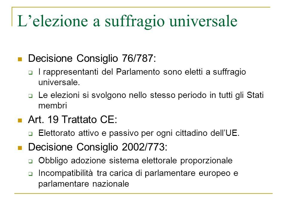 Lelezione a suffragio universale Decisione Consiglio 76/787: I rappresentanti del Parlamento sono eletti a suffragio universale.