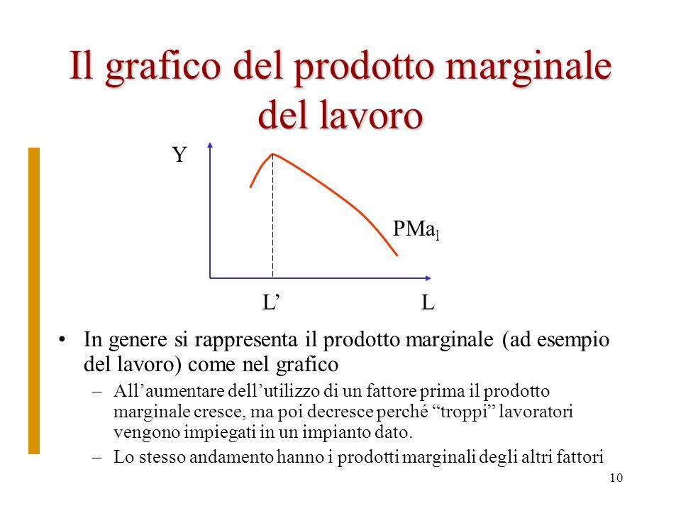 9 La legge della produttività marginale decrescente Secondo la teoria marginalista, se aumentiamo progressivamente limpiego di un fattore e teniamo tu