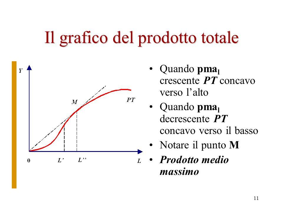 10 Il grafico del prodotto marginale del lavoro In genere si rappresenta il prodotto marginale (ad esempio del lavoro) come nel grafico –Allaumentare
