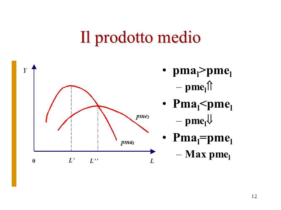 11 Il grafico del prodotto totale Quando pma l crescente PT concavo verso lalto Quando pma l decrescente PT concavo verso il basso Notare il punto M P