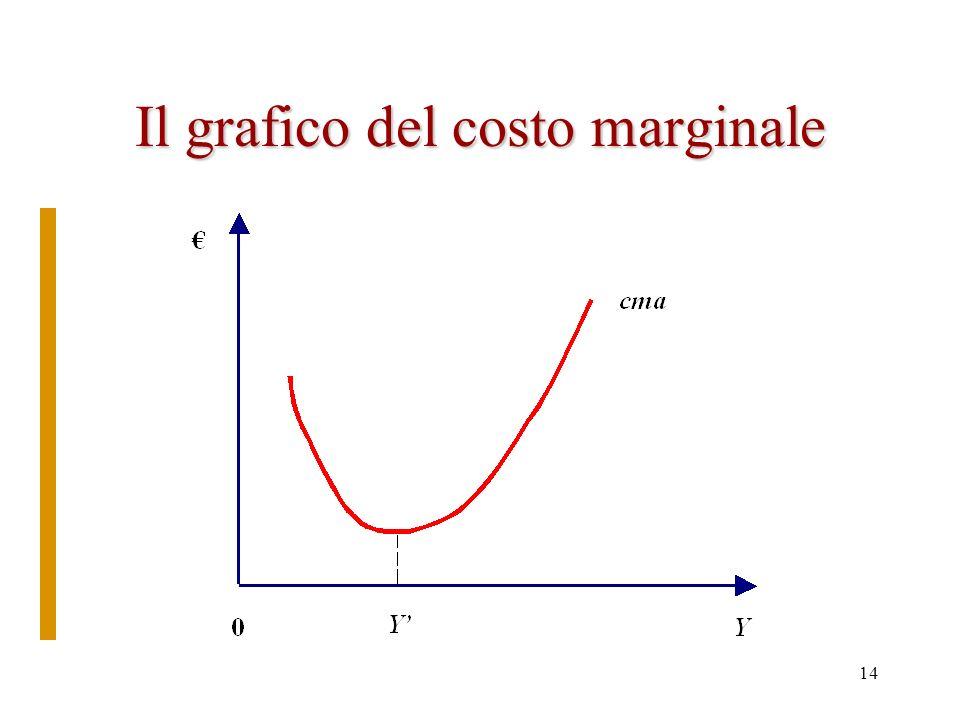 13 Costi di breve periodo Curve del prodotto le curve di costo cma= –Breve periodo: solo il lavoro variabile CT= wL =w L –cma= = –(abbiamo diviso num