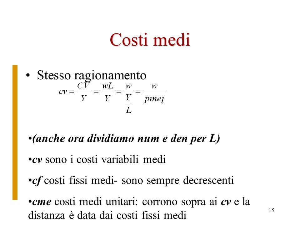 14 Il grafico del costo marginale