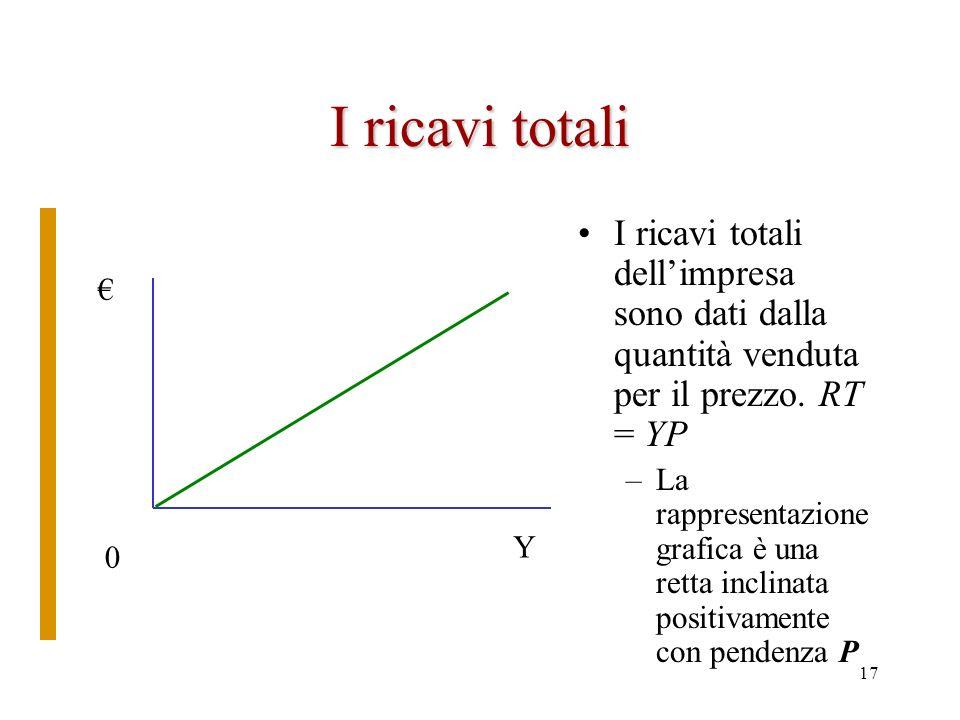 16 Il grafico