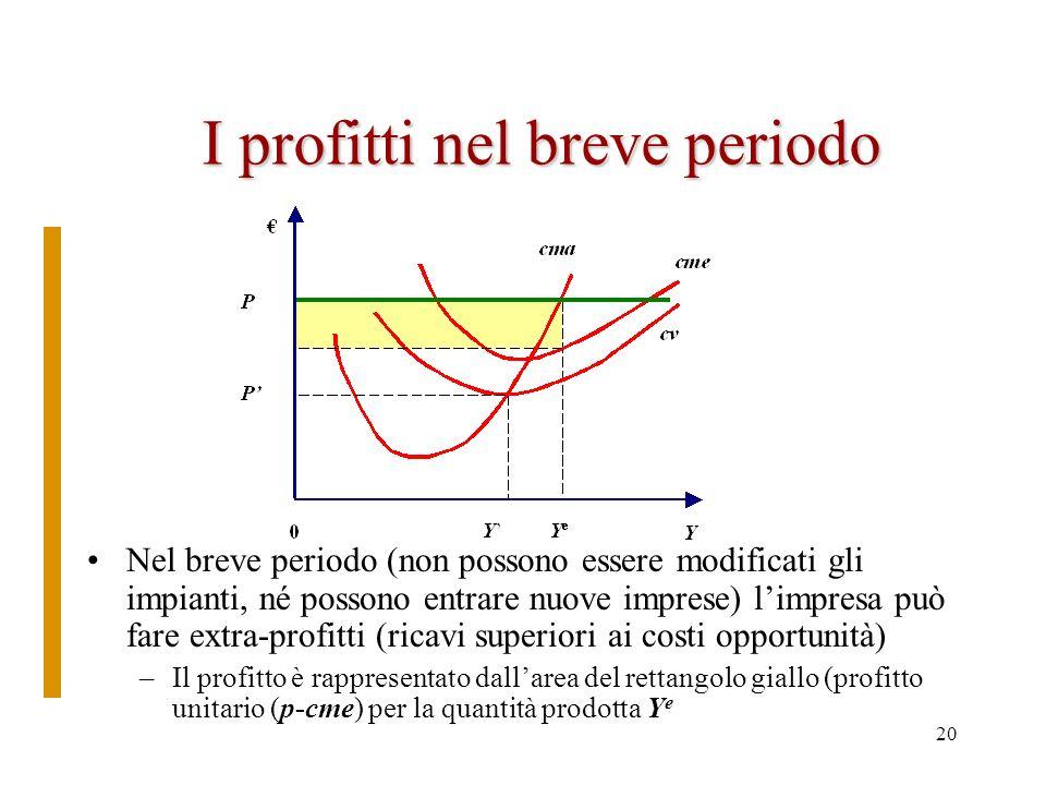 19 La scelta dellimpresa Limpresa sceglie la quantità che massimizza il profitto –Finché cma < p conviene produrre ununità in più –Finché cma > p conv