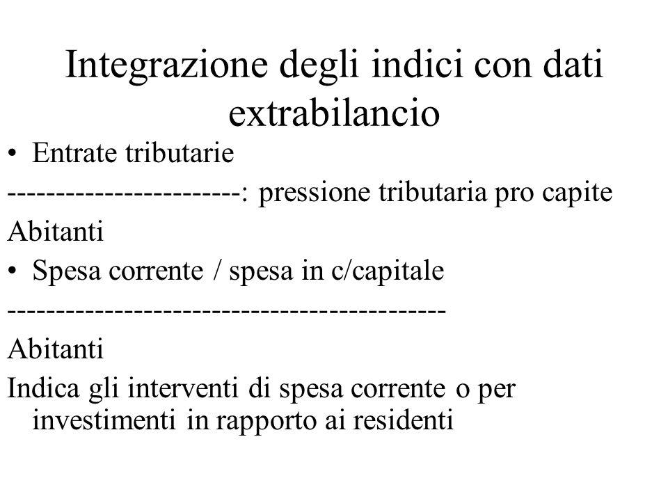 Integrazione degli indici con dati extrabilancio Entrate tributarie ------------------------: pressione tributaria pro capite Abitanti Spesa corrente