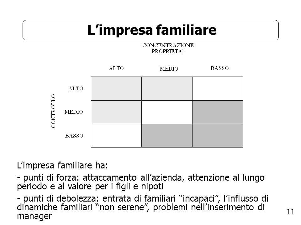 11 Limpresa familiare Limpresa familiare ha: - punti di forza: attaccamento allazienda, attenzione al lungo periodo e al valore per i figli e nipoti -