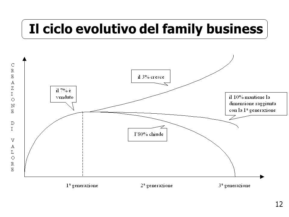 12 Il ciclo evolutivo del family business