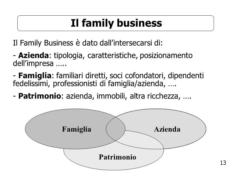 13 Il family business Il Family Business è dato dallintersecarsi di: - Azienda: tipologia, caratteristiche, posizionamento dellimpresa ….. - Famiglia: