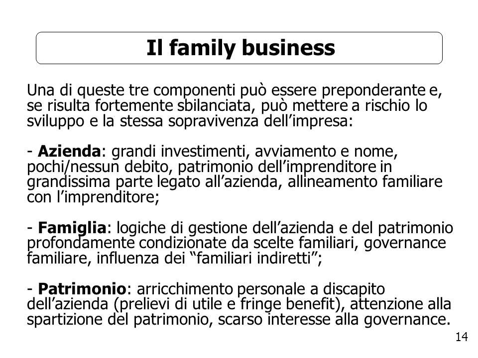 14 Il family business Una di queste tre componenti può essere preponderante e, se risulta fortemente sbilanciata, può mettere a rischio lo sviluppo e