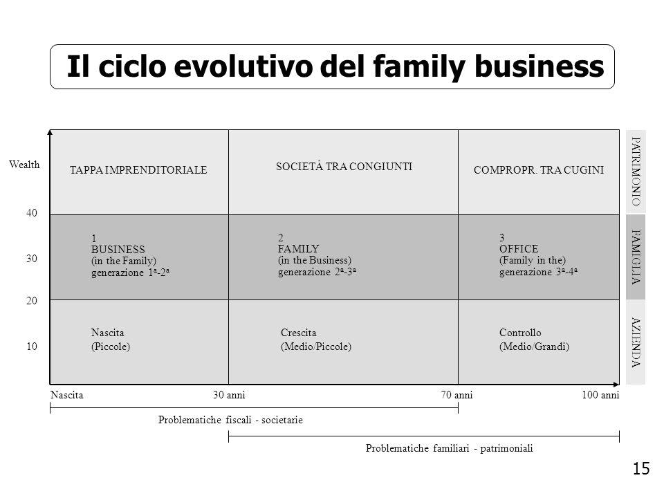 15 Il ciclo evolutivo del family business Wealth TAPPA IMPRENDITORIALE SOCIETÀ TRA CONGIUNTI PATRIMONIO COMPROPR. TRA CUGINI FAMIGLIA AZIENDA 1 BUSINE