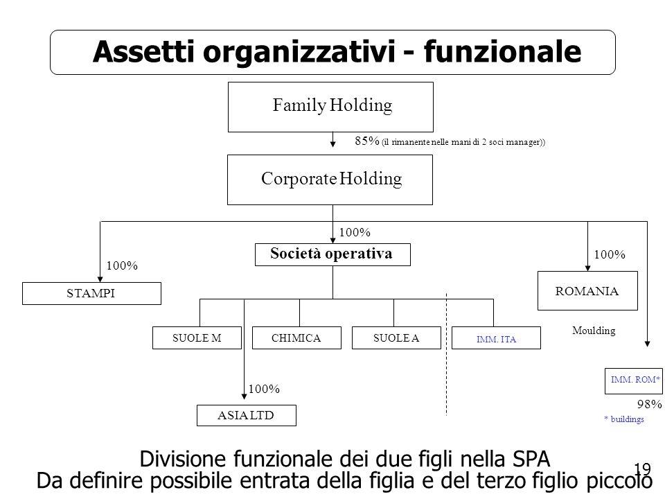 19 Assetti organizzativi - funzionale Corporate Holding Società operativa 100% CHIMICASUOLE M IMM. ITA SUOLE A STAMPI 100% ROMANIA Moulding 100% ASIA
