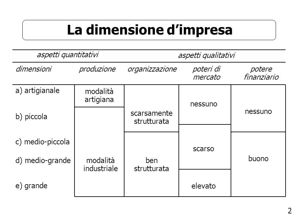 23 La successione Fattori aziendali che influenzano la successione: Piccola vs.