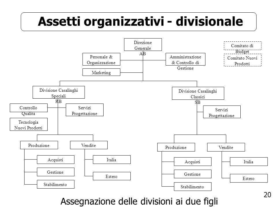 20 Assetti organizzativi - divisionale Assegnazione delle divisioni ai due figli Direzione Generale AB Personale & Organizzazione Divisione Casalinghi
