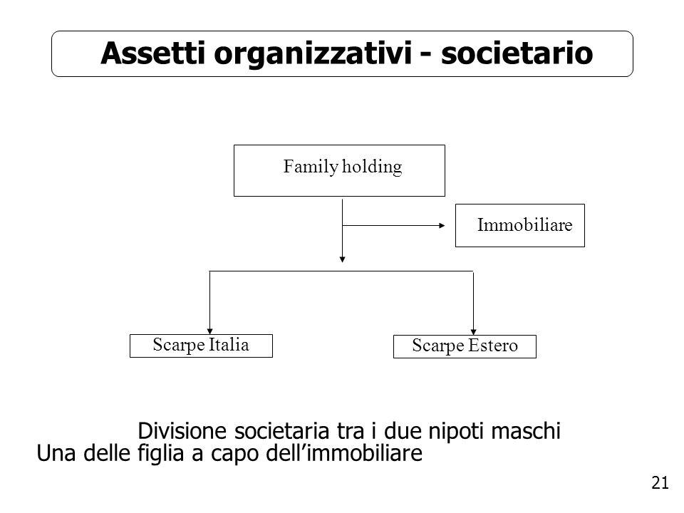 21 Assetti organizzativi - societario Family holding Scarpe Italia Immobiliare Divisione societaria tra i due nipoti maschi Una delle figlia a capo de