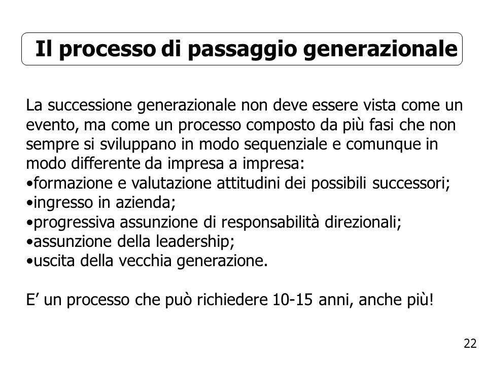 22 Il processo di passaggio generazionale La successione generazionale non deve essere vista come un evento, ma come un processo composto da più fasi