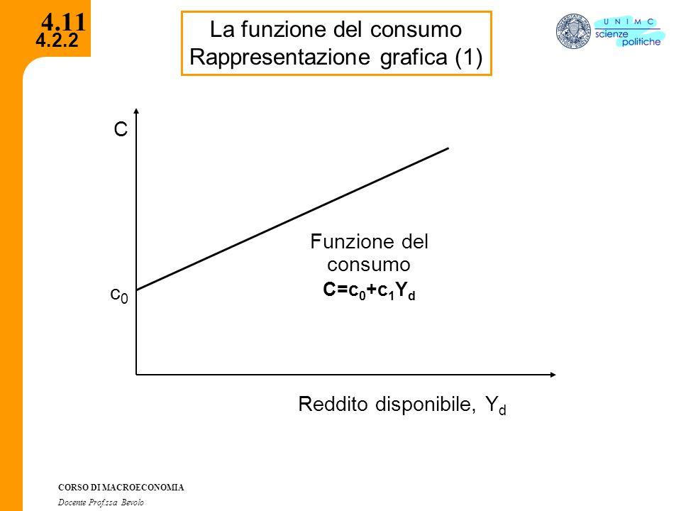 4.2.2 CORSO DI MACROECONOMIA Docente Prof.ssa Bevolo 4.11 La funzione del consumo Rappresentazione grafica (1) Reddito disponibile, Y d Funzione del c