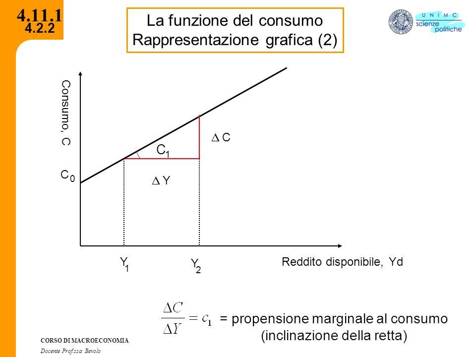 4.2.2 CORSO DI MACROECONOMIA Docente Prof.ssa Bevolo 4.11.1 La funzione del consumo Rappresentazione grafica (2) Reddito disponibile, Yd Y C Consumo,