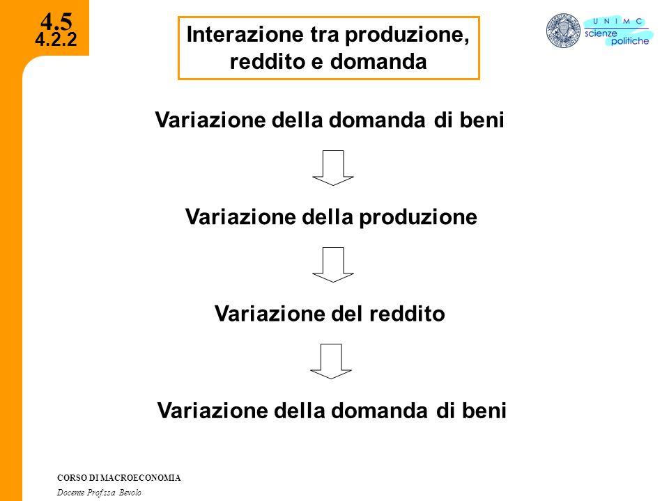 4.2.2 CORSO DI MACROECONOMIA Docente Prof.ssa Bevolo 4.5 Interazione tra produzione, reddito e domanda Variazione della domanda di beni Variazione del