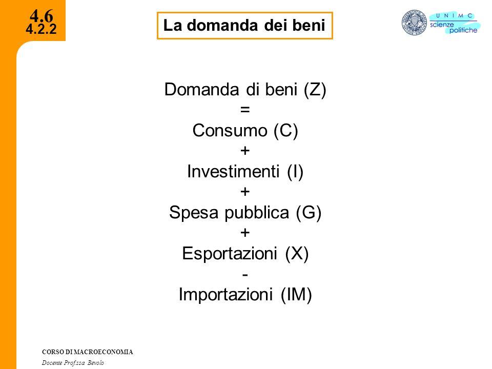 4.2.2 CORSO DI MACROECONOMIA Docente Prof.ssa Bevolo 4.6 La domanda dei beni Domanda di beni (Z) = Consumo (C) + Investimenti (I) + Spesa pubblica (G)