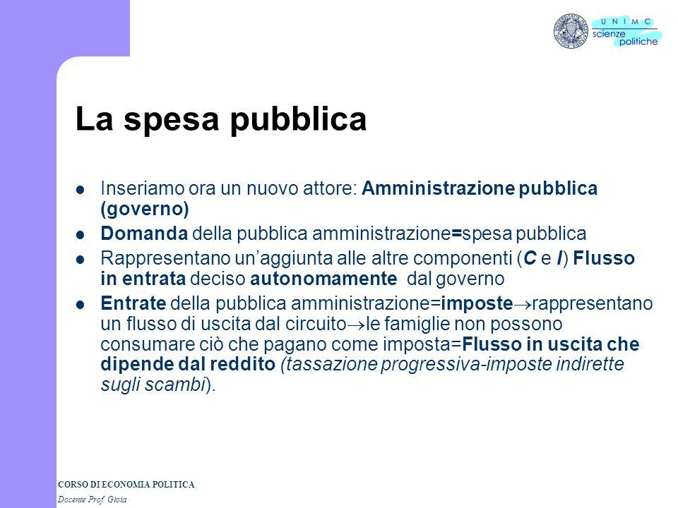 CORSO DI ECONOMIA POLITICA Docente Prof. Gioia La spesa pubblica Inseriamo ora un nuovo attore: Amministrazione pubblica (governo) Domanda della pubbl