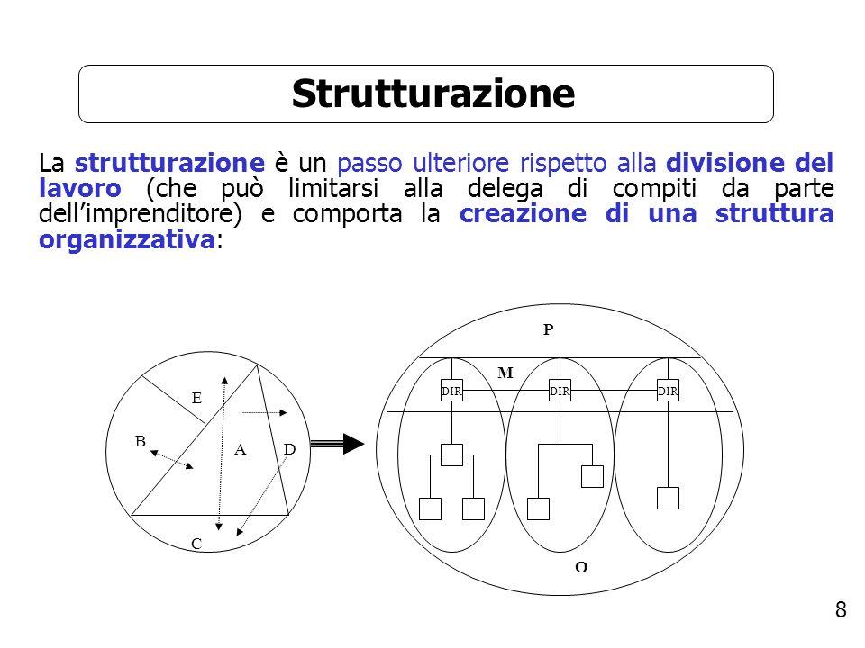8 Strutturazione La strutturazione è un passo ulteriore rispetto alla divisione del lavoro (che può limitarsi alla delega di compiti da parte dellimpr