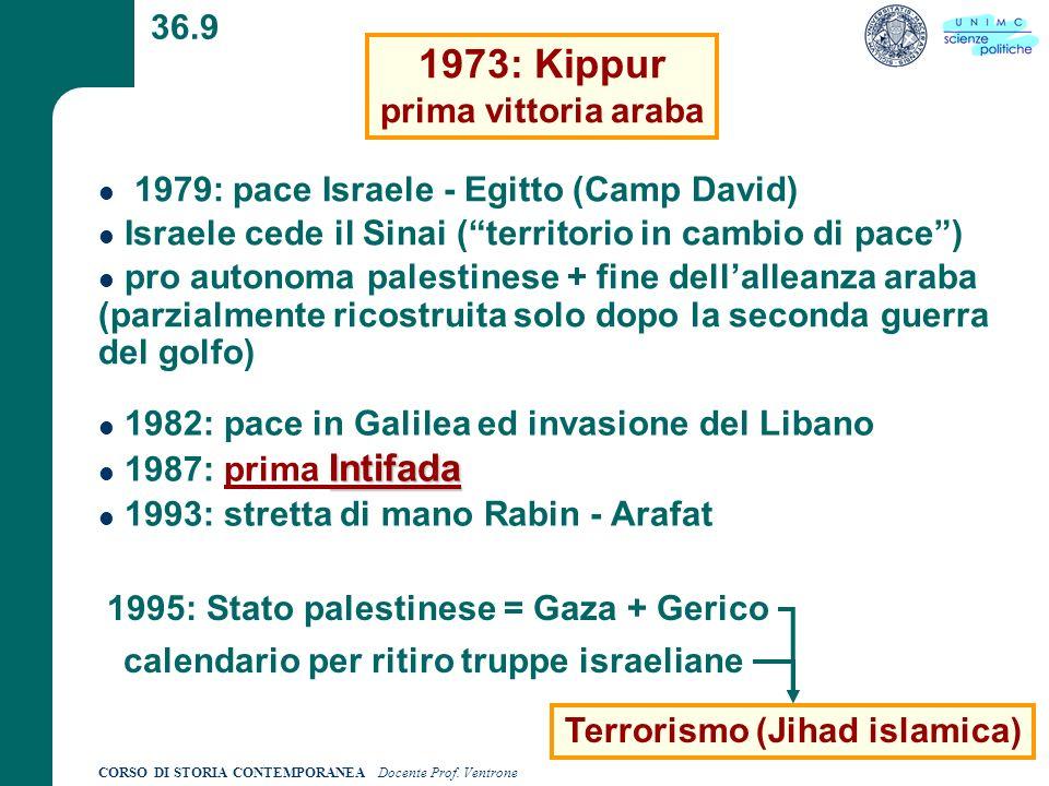 CORSO DI STORIA CONTEMPORANEA Docente Prof. Ventrone 36.9 1973: Kippur prima vittoria araba 1979: pace Israele - Egitto (Camp David) Israele cede il S