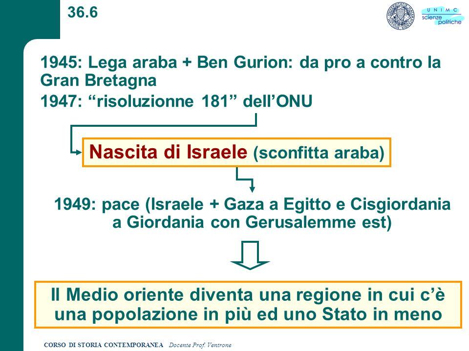 CORSO DI STORIA CONTEMPORANEA Docente Prof. Ventrone 36.6 1945: Lega araba + Ben Gurion: da pro a contro la Gran Bretagna 1947: risoluzionne 181 dellO