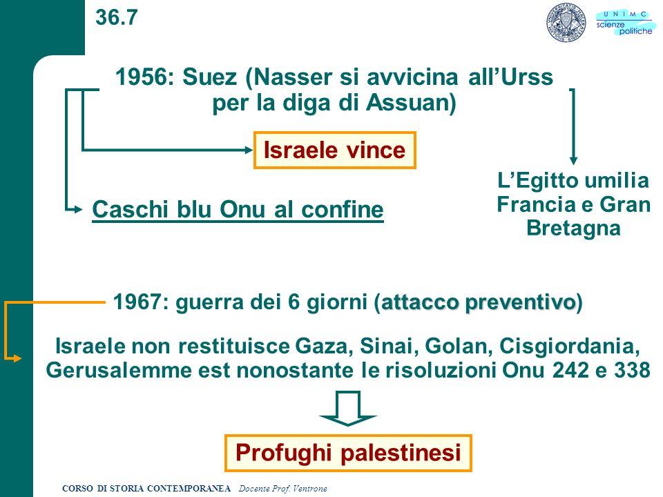 CORSO DI STORIA CONTEMPORANEA Docente Prof. Ventrone 36.7 1956: Suez (Nasser si avvicina allUrss per la diga di Assuan) Caschi blu Onu al confine Isra
