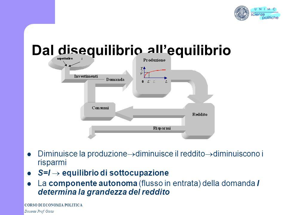 CORSO DI ECONOMIA POLITICA Docente Prof. Gioia Rappresentazione grafica delldisequilibrio S>I flussi in uscita maggiori dei flussi in entrata la produ