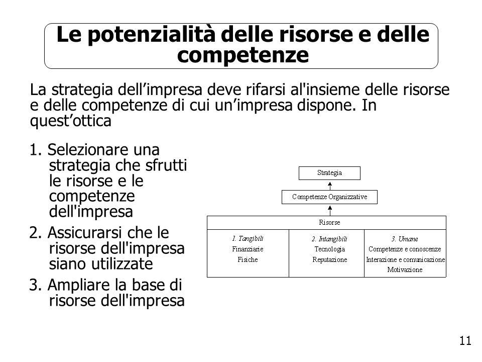 11 Le potenzialità delle risorse e delle competenze La strategia dellimpresa deve rifarsi al'insieme delle risorse e delle competenze di cui unimpresa