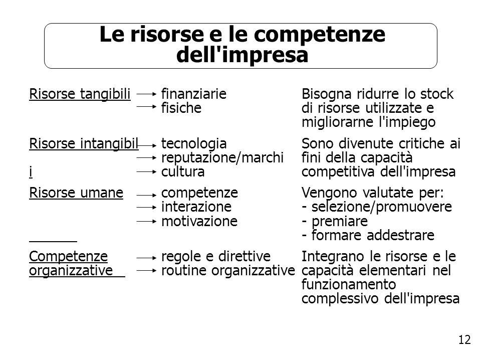 12 Le risorse e le competenze dell'impresa Risorse tangibili Risorse intangibil i Risorse umane Competenze organizzative finanziarie fisiche tecnologi