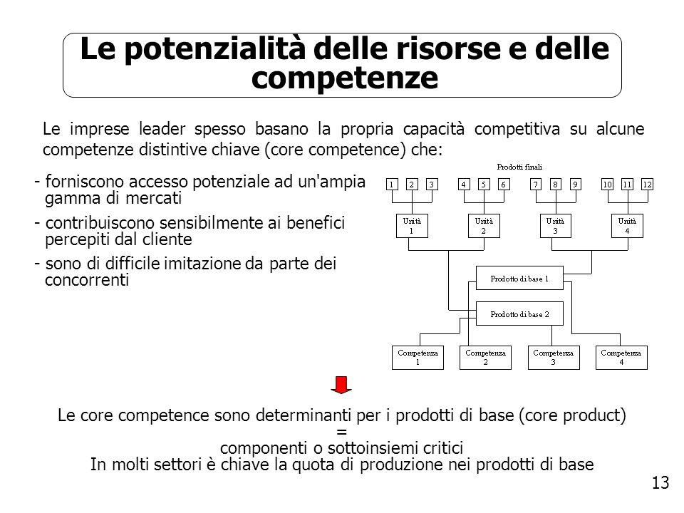 13 Le potenzialità delle risorse e delle competenze Le imprese leader spesso basano la propria capacità competitiva su alcune competenze distintive ch