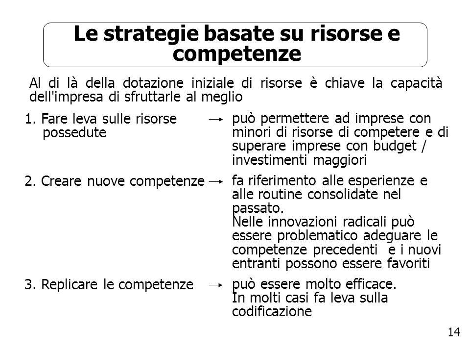 14 Le strategie basate su risorse e competenze Al di là della dotazione iniziale di risorse è chiave la capacità dell'impresa di sfruttarle al meglio