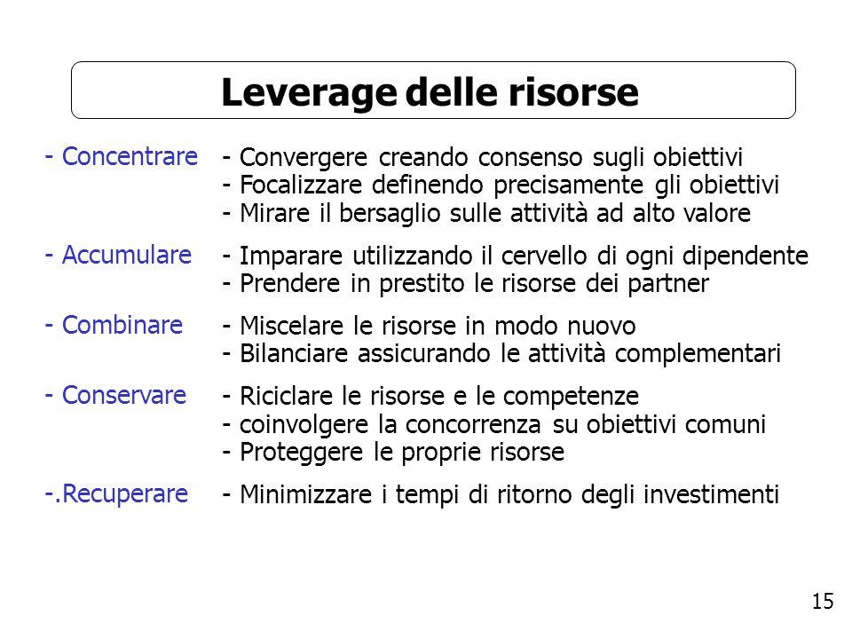 15 Leverage delle risorse - Concentrare - Accumulare - Combinare - Conservare -.Recuperare - Convergere creando consenso sugli obiettivi - Focalizzare