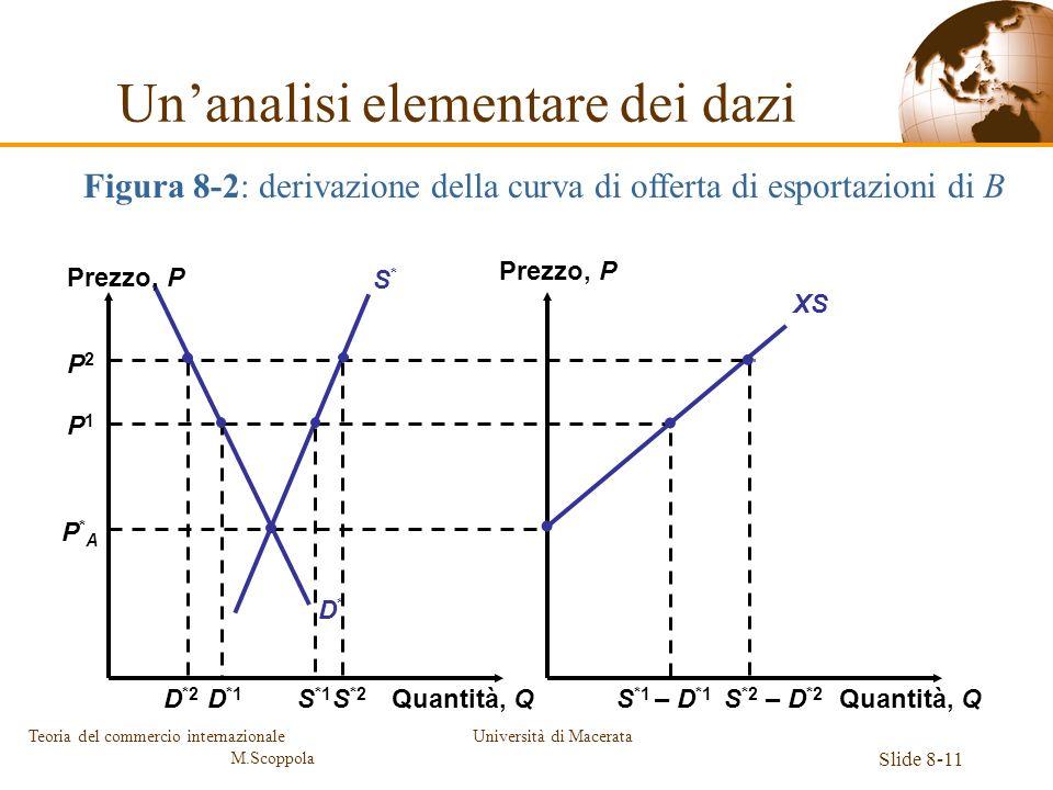 Università di Macerata Slide 8-11 Teoria del commercio internazionale M.Scoppola P2P2 P*AP*A D*D* S*S* P1P1 XS Prezzo, P Quantità, Q S *2 – D *2 S *2