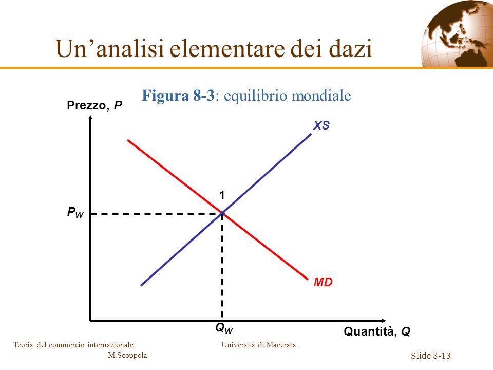 Università di Macerata Slide 8-13 Teoria del commercio internazionale M.Scoppola Figura 8-3: equilibrio mondiale XS Prezzo, P Quantità, Q MD PWPW QWQW