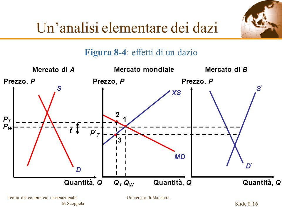 Università di Macerata Slide 8-16 Teoria del commercio internazionale M.Scoppola XS PTPT MD D*D* S*S* D S PWPW 2 QTQT 1 QWQW Unanalisi elementare dei