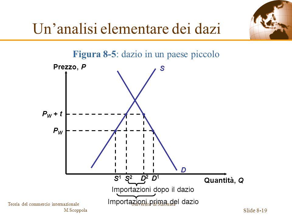 Università di Macerata Slide 8-19 Teoria del commercio internazionale M.Scoppola Figura 8-5: dazio in un paese piccolo S Prezzo, P Quantità, Q D P W +