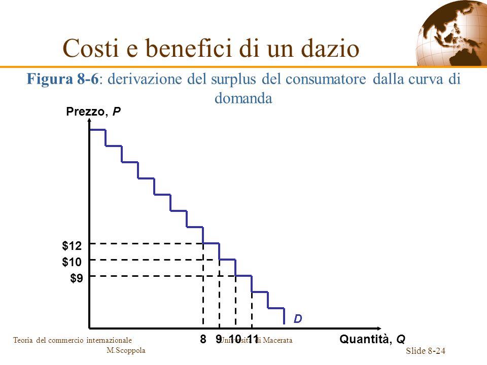 Università di Macerata Slide 8-24 Teoria del commercio internazionale M.Scoppola 8 $12 9 $10 10 $9 11 D Figura 8-6: derivazione del surplus del consum