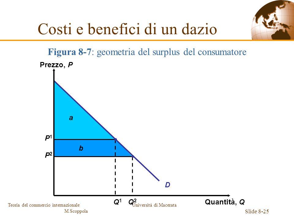 Università di Macerata Slide 8-25 Teoria del commercio internazionale M.Scoppola Figura 8-7: geometria del surplus del consumatore Costi e benefici di