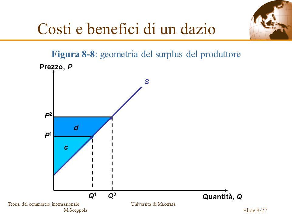 Università di Macerata Slide 8-27 Teoria del commercio internazionale M.Scoppola Figura 8-8: geometria del surplus del produttore Costi e benefici di