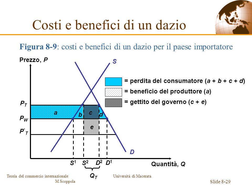 Università di Macerata Slide 8-29 Teoria del commercio internazionale M.Scoppola Figura 8-9: costi e benefici di un dazio per il paese importatore Cos