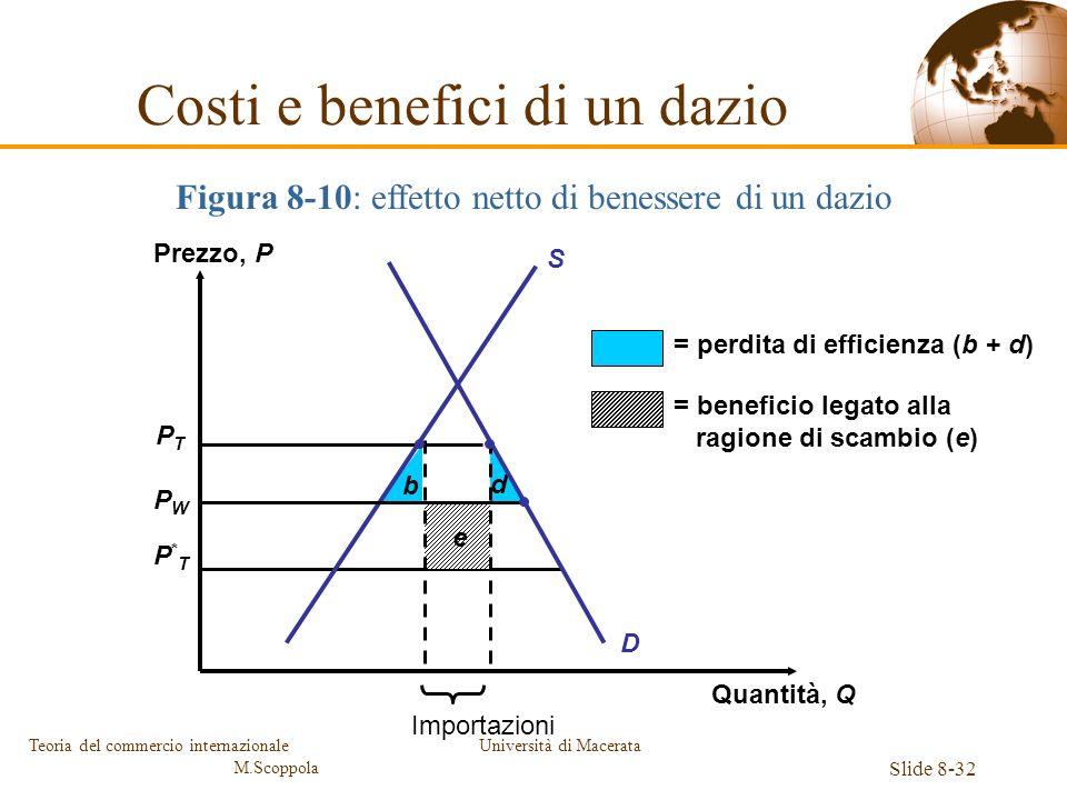 Università di Macerata Slide 8-32 Teoria del commercio internazionale M.Scoppola Figura 8-10: effetto netto di benessere di un dazio PTPT PWPW P*TP*T