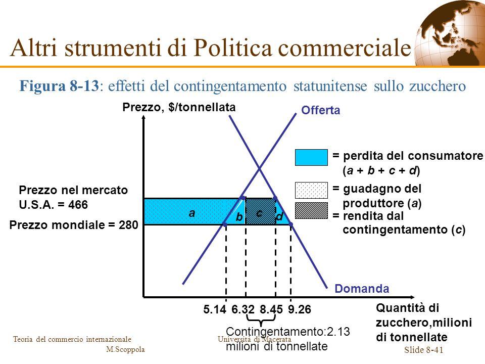 Università di Macerata Slide 8-41 Teoria del commercio internazionale M.Scoppola Prezzo nel mercato U.S.A. = 466 Prezzo mondiale = 280 b c d Domanda a