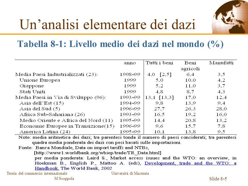 Università di Macerata Slide 8-5 Teoria del commercio internazionale M.Scoppola Unanalisi elementare dei dazi Tabella 8-1: Livello medio dei dazi nel