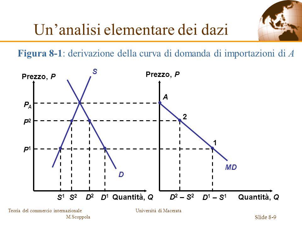 Università di Macerata Slide 8-9 Teoria del commercio internazionale M.Scoppola Quantità, Q Prezzo, P Quantità, Q MD D S A PAPA P2P2 P1P1 S2S2 D2D2 D